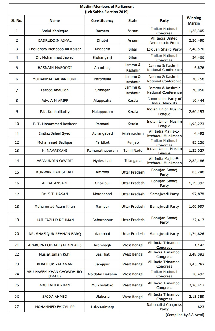 List Of 27 Muslim Mps Elected For Lok Sabha 2019